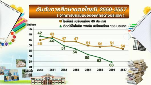 แกลอรีภาพ การศึกษาไทย