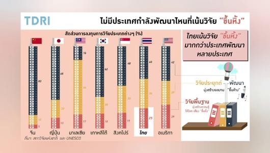 แกลอรีภาพ การลงทุนงบประมาณวิจัยและพัฒนาของไทย