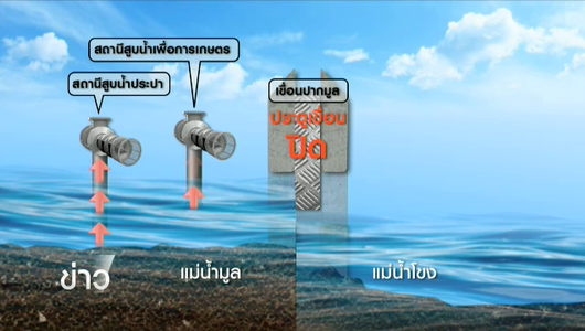 แกลอรีภาพ แก้ปัญหาภัยแล้งแม่น้ำมูล จ.อุบลราชธานี