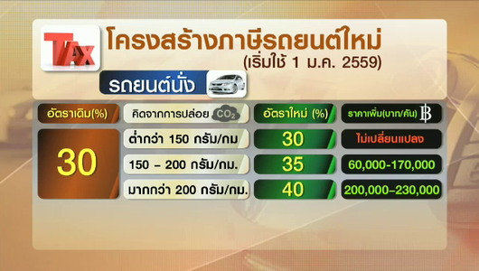 แกลอรีภาพ FAA ลดชั้นมาตรฐานการบินของไทย